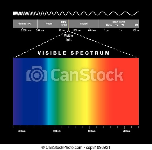 électromagnétique, visibl, spectre - csp31898921