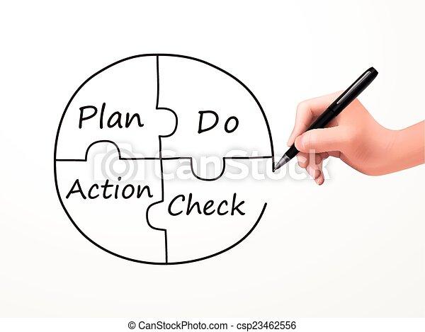 business, processus, pdca, main humaine, écrit - csp23462556