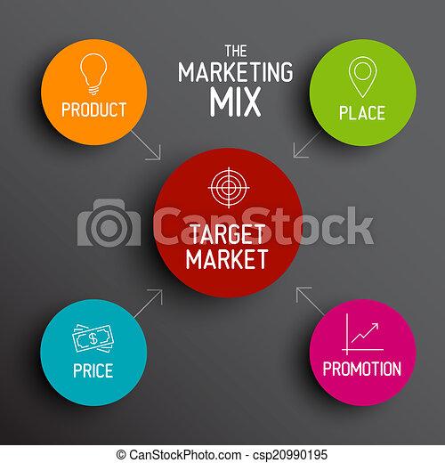 coût, commercialisation, produit, -, 4p, mélange, endroit, modèle, promotion - csp20990195