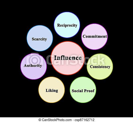 influencing, préférence, personne, facteurs - csp87162712
