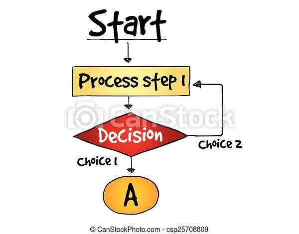 processus, confection, décision, organigramme - csp25708809