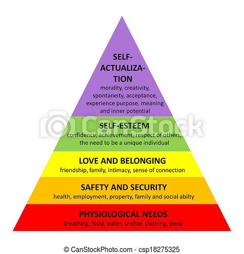 pyramide, maslow - csp18275325