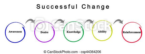 réussi, changement - csp44364206