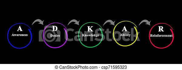 réussi, méthodologie, par, changement, adkar - csp71595323