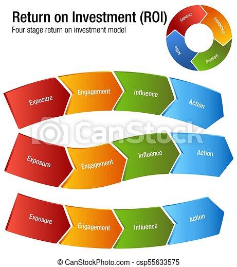 roi, retour, engagment, influence, diagramme, action, investissement, exposition - csp55633575