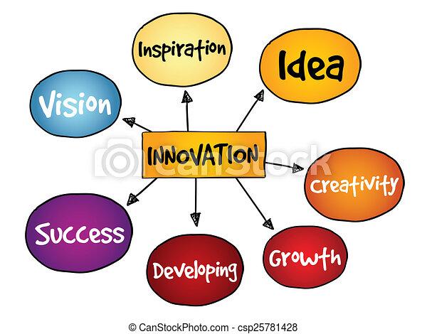 solutions, innovation - csp25781428