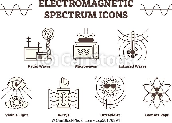 tout, contour, types, électromagnétique, -, icônes, spectre, lumière, vague, infrarouge, visible, vecteur, rayon x, waves., radio, micro ondes, ultra-violet, gamma - csp58176394